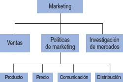Organización de empresas. Departamento de marketing