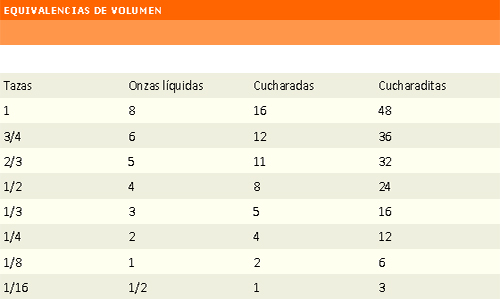 Tablas de equivalencias de volumen