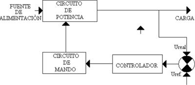 Electr&oacute;nica de potencia. Introducci&oacute;n