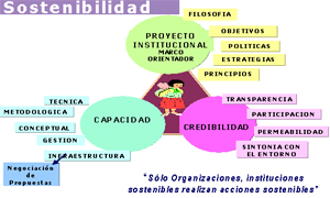 Factores para la Gestión Estratégica Local