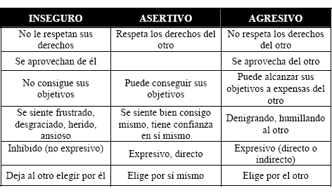 Comunicación interpersonal e intrapersonal