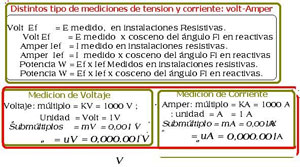 Variables electromagneticas