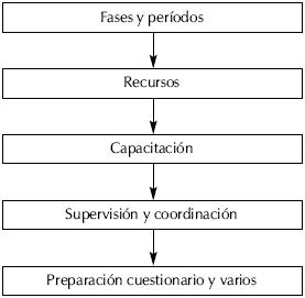 Psiquiatr&iacute;a. Procedimientos en la investigaci&oacute;n