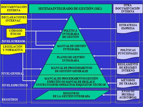 Sistema Integrado de Gestión SIG. Base documental piramidal