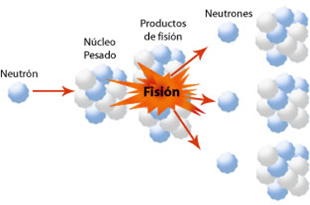 Tipos de energ&iacute;a (4): Fisi&oacute;n y fusi&oacute;n nuclear