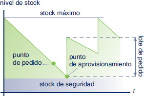 external image comportamiento-de-los-stocks.-movimiento_32474_6_2.jpg