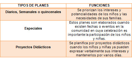 Registros de observaci&oacute;n, planificaci&oacute;n de actividades y evaluaci&oacute;n