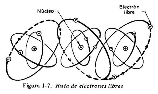 ruta de electrones libres