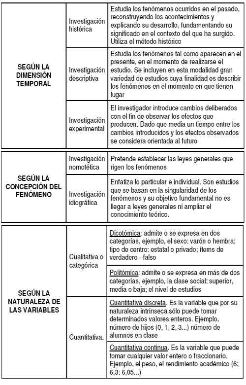 Tipos de investigaci&oacute;n (2/2)