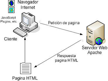 Arquitectura de base de datos para la web for Arquitectura sitio web