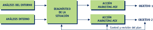 Marketing. Plan de marketing: etapas y fases (primera parte)