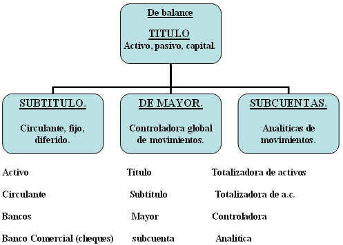 T&eacute;cnica de la cuenta. Cat&aacute;logo de cuentas