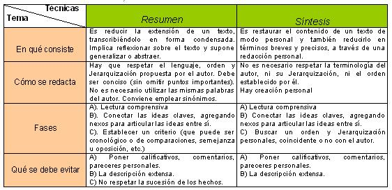 T&eacute;cnicas de resumen, s&iacute;ntesis y rese&ntilde;as