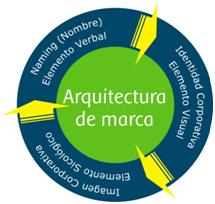 Branding. Arquitectura de marca. Diseño. Marketing