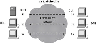 frame relay protocol architecture pdf