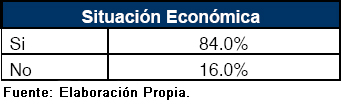 Situaci&oacute;n econ&oacute;mica, cuestiones pol&iacute;ticas y sociales