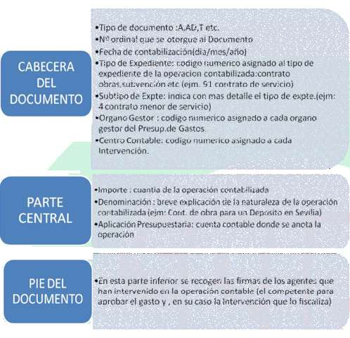 Documentos contables de créditos y de gestión