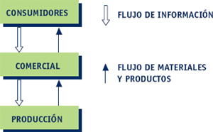 Marketing. Definición y objetivos de la producción