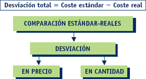 Marketing. Imputación de costes indirectos