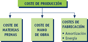 Marketing. Los costes de producción