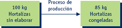 Marketing. Proceso de producción (primera parte)