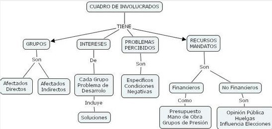 Planificaci&oacute;n de proyectos. Cuadro de involucrados