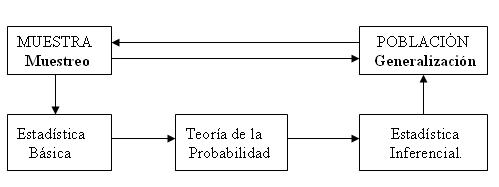 La estadística. Importancia de la toma de decisiones