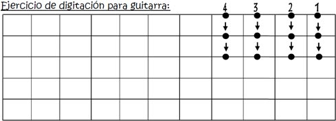 digitacion en guitarra