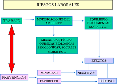 Riesgos laborales / Cuasi accidentes