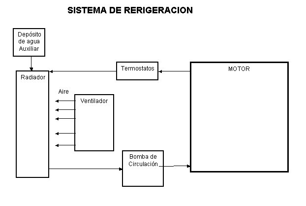 Sistema de refrigeraci&oacute;n.