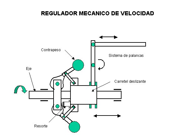 Sistema mec&aacute;nico de regulaci&oacute;n de velocidad.