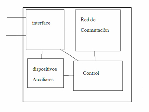 Diagrama mas general de una central de conmutación