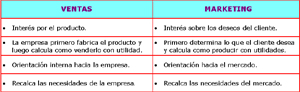 El marketing en las Pymes
